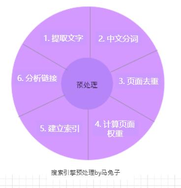 网站seo快排怎么做效果最好?
