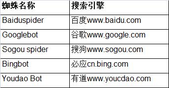 SEO站内优化:robots.txt设置及应用(十六)